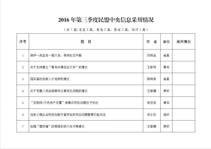2016年第三季度民盟中央信息采用情况